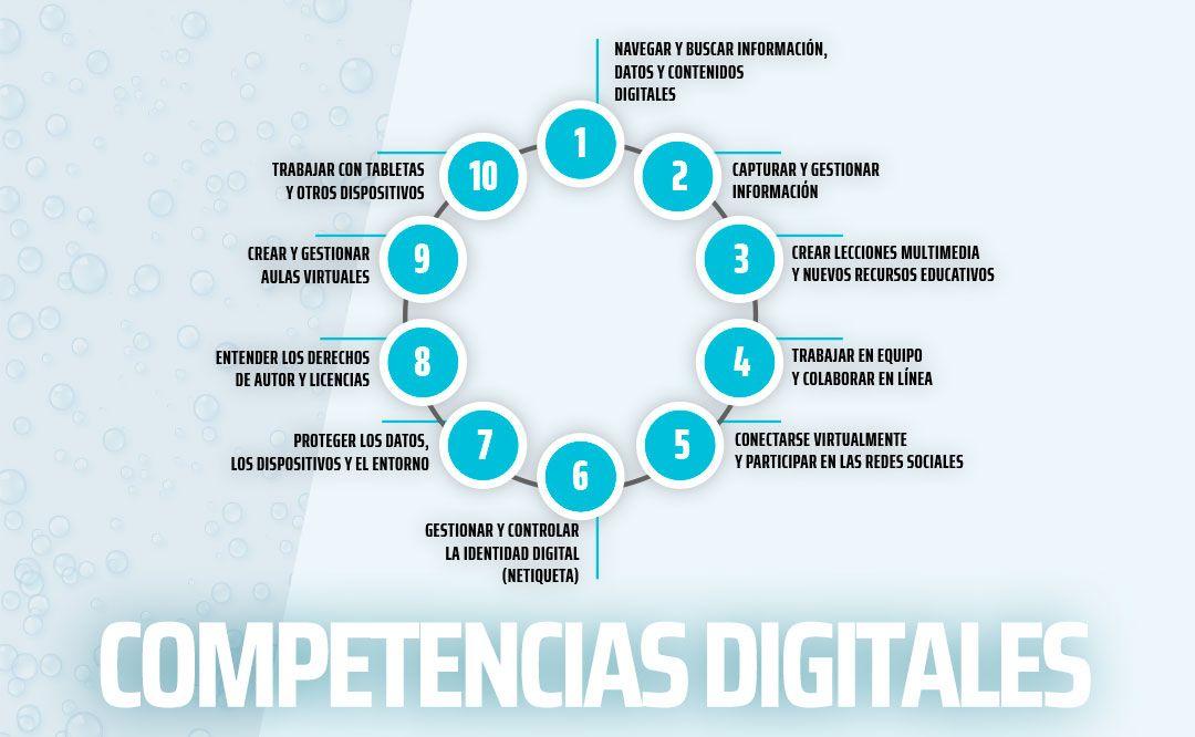 Competencias Digitales Para Atender La Educación Virtual Canal Educa
